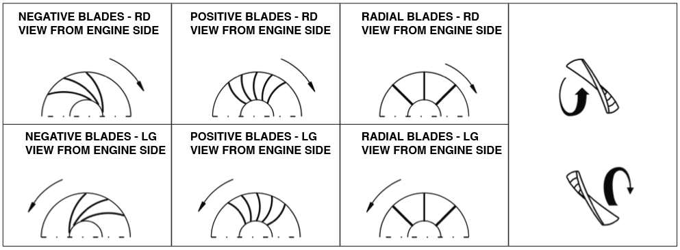 Radial Vs Axial Fan : Editorial staff autore a industrial fans and blowers