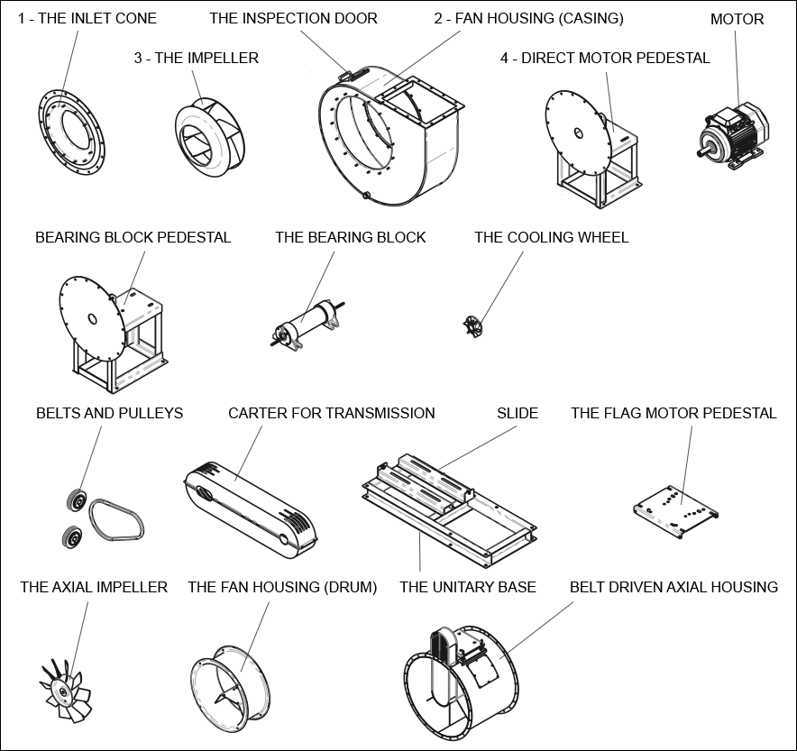 Components of Industrial Fans