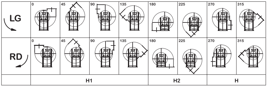 discharge position of industrial fans