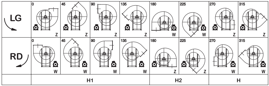 Discharge position of industrial fans in indirect Transmission
